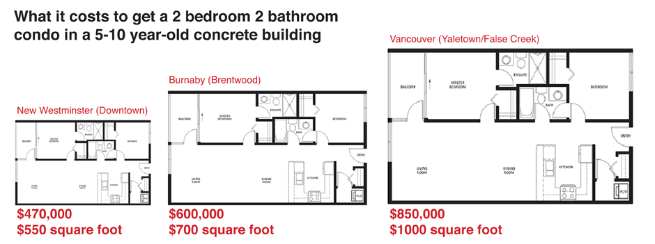 Buying a home in New Westminster is more affordable