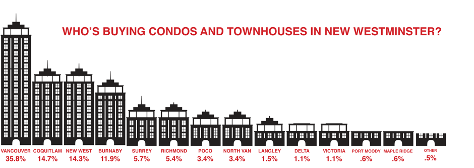 Who is buying a home in New Westminster