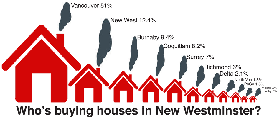Infographic of who is buying a home in New Westminster