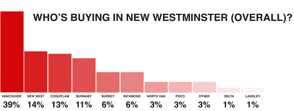 Overall statistics of who is buying a home in New Westminster