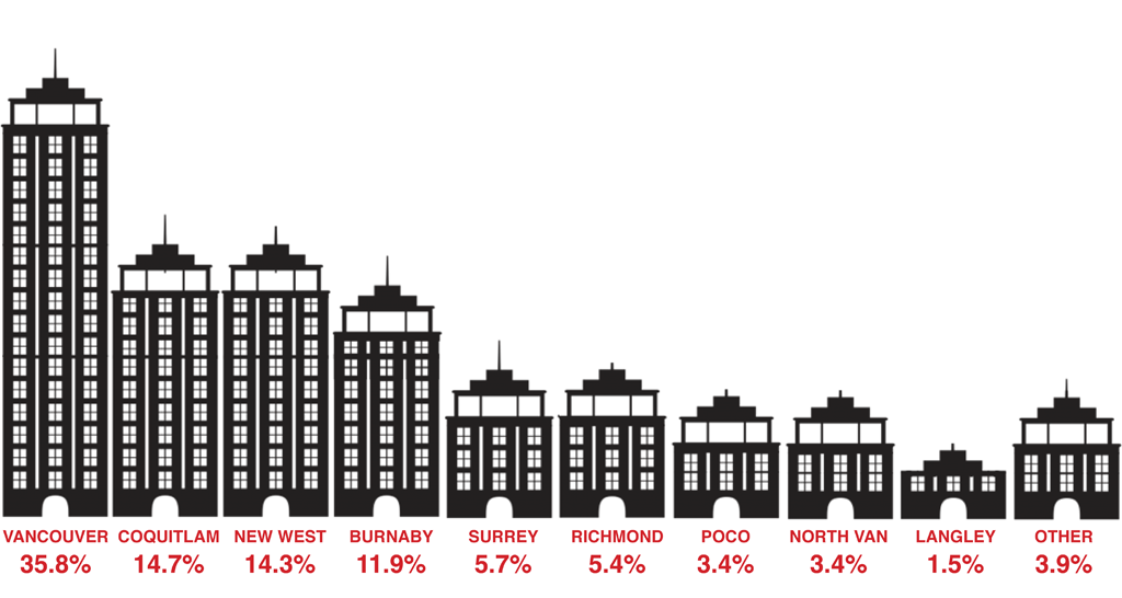 Who's buying condos and townhouses in New Westminster