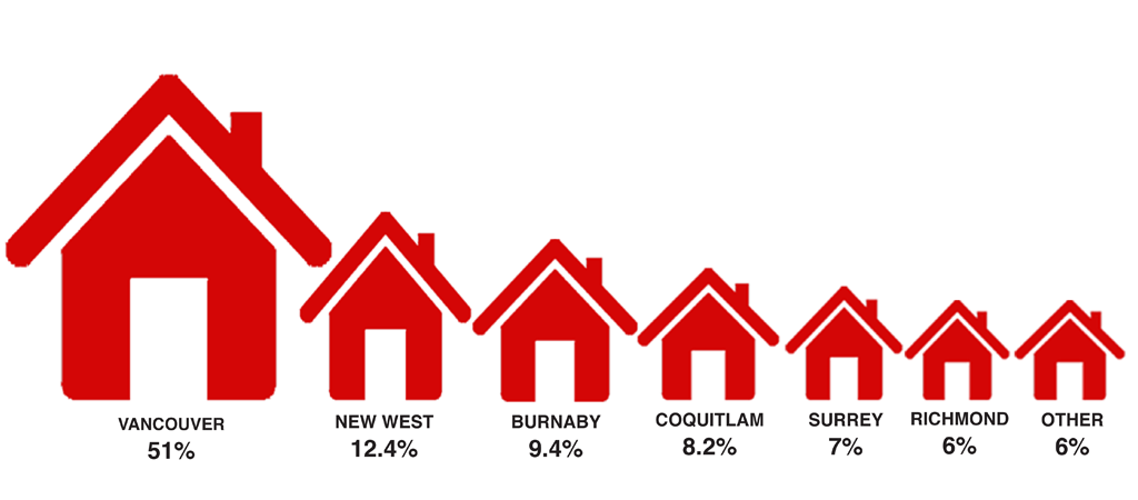 Who's buying houses in New Westminster