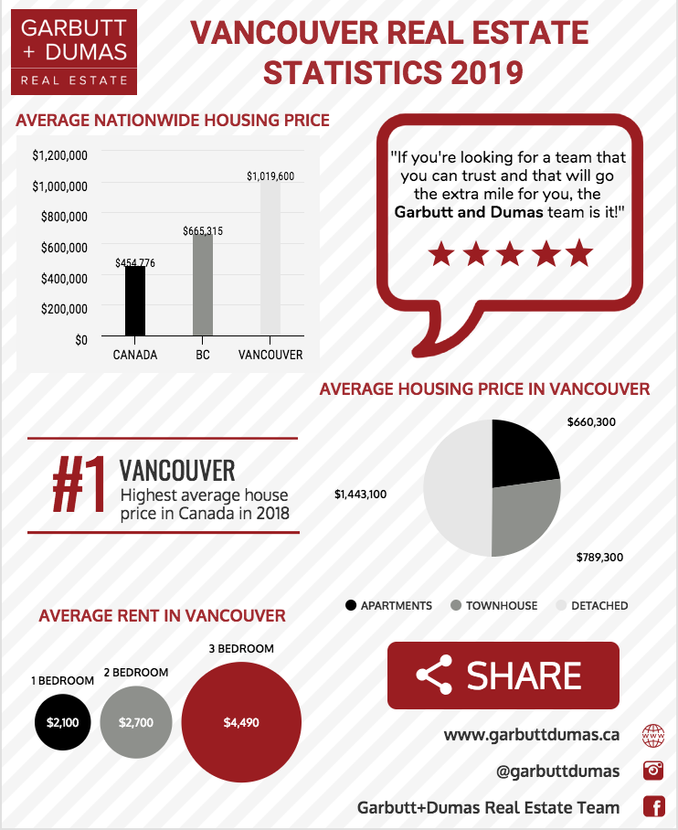 Vancouver Real Estate Stats 2019